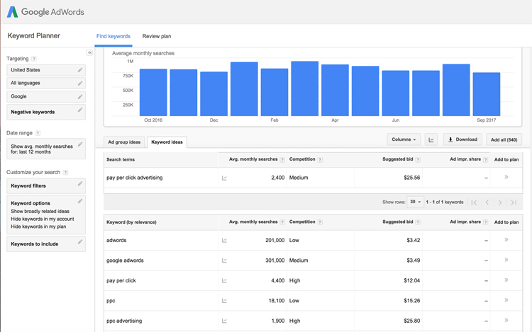 What Is PPC Advertising: Google Keyword Research
